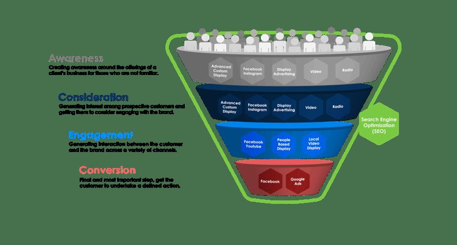 Digital Marketing Services Funnel
